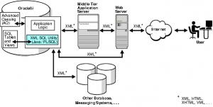 Đặc điểm của database