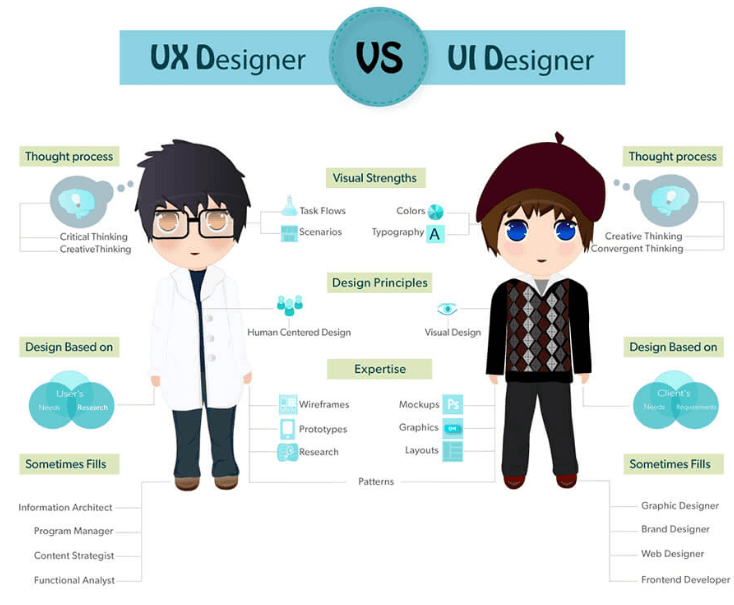 Lưu ý khi thiết kế UI/UX