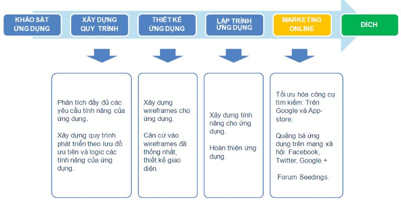quy trình thiết kế app bán sách